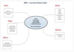 Jira - Sun Diagram