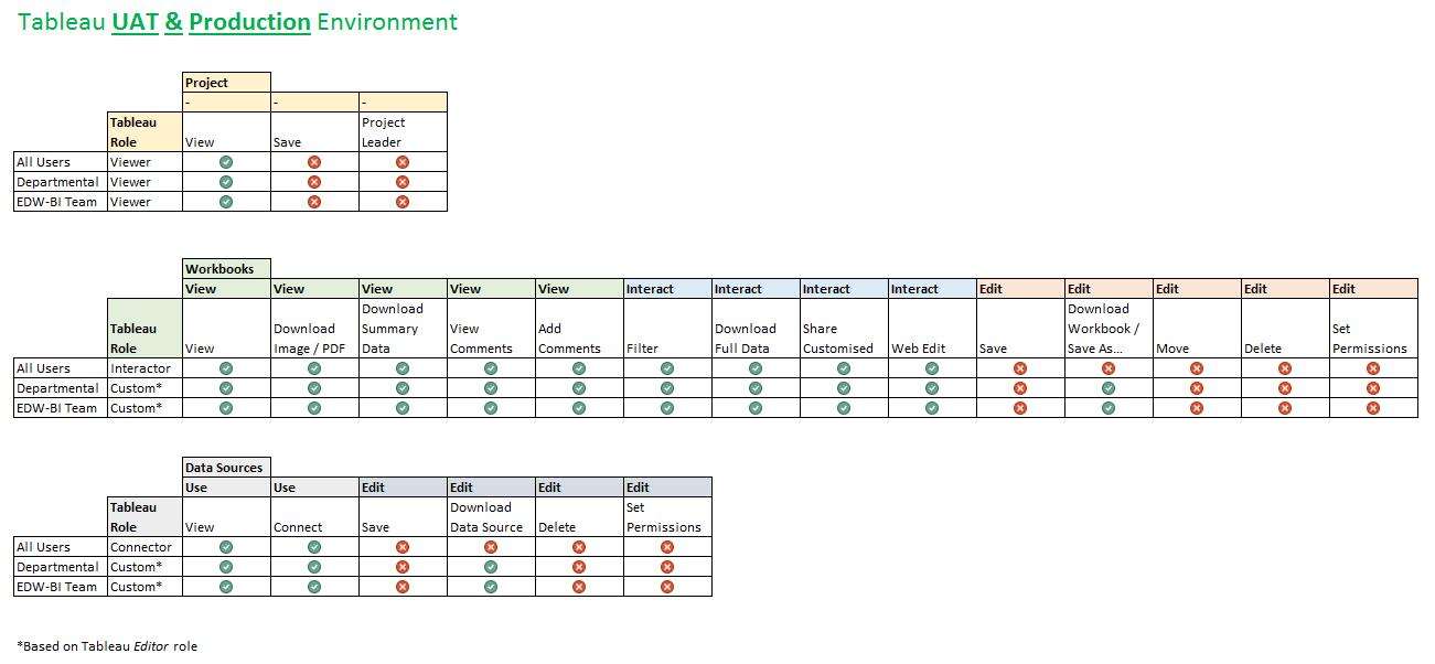An Example Tableau Security Model | Ben Brown Portfolio